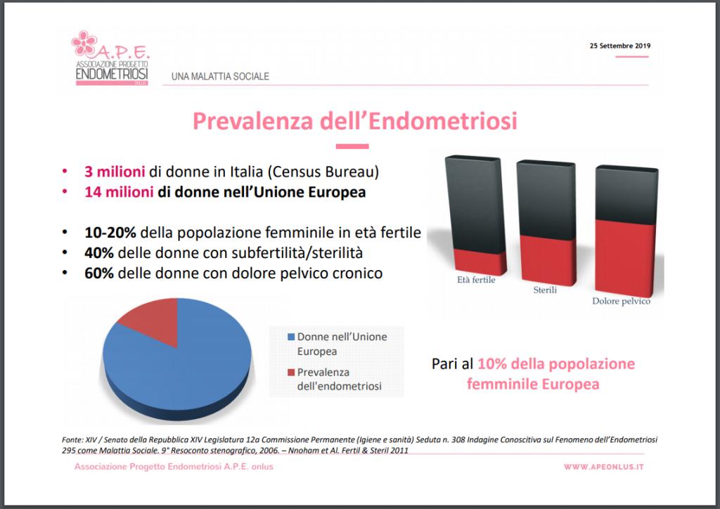 Inforgafica Associazione progetto endometriosi