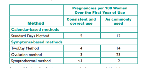 """pagina 292 """"Family Planning Global Handbook for practitioners, by WHO & Johns Hopkins"""
