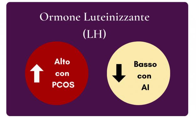 È PCOS o amenorrea ipotalamica (denutrizione)?